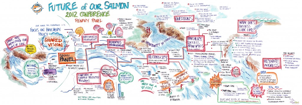Future of Our Salmon Conference proceedings poster #1