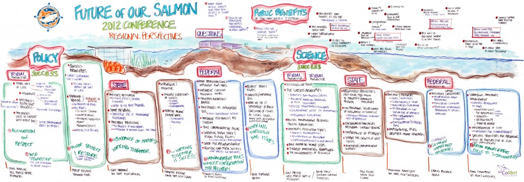 Graphic Recording Poster #2