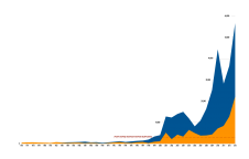 Total hatchery (shown in blue) and wild (shown in orange) Snake River fall chinook salmon counts at Lower Granite Dam. The year the Snake River Fall Chinook Recovery Program began in 1996.